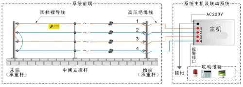 南京报警系统-南京防盗报警系统-南京报警系统安装